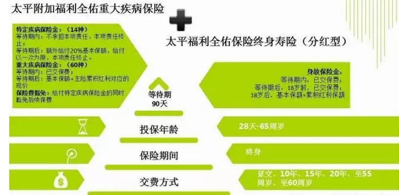 中国太平福利全佑