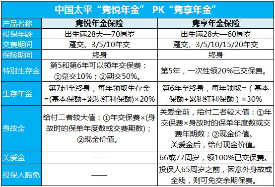 """新品对比:中国太平""""隽悦年金""""PK""""隽享年金""""谁是王者?"""