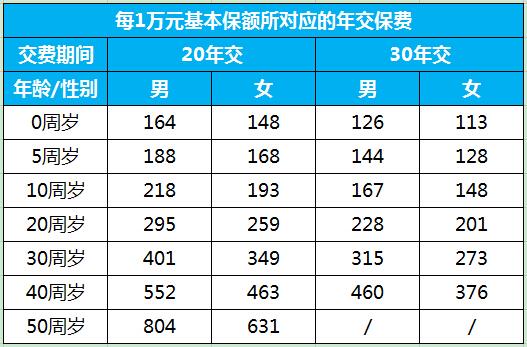 国寿康宁终身至尊版【投保案例+费率表】