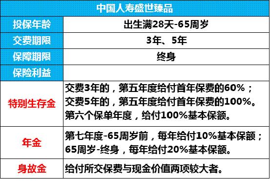 中国人寿盛世臻品怎么样:产品条款+案例收益演示
