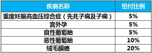国寿关爱生命女性疾病保险B产品介绍【附案例】