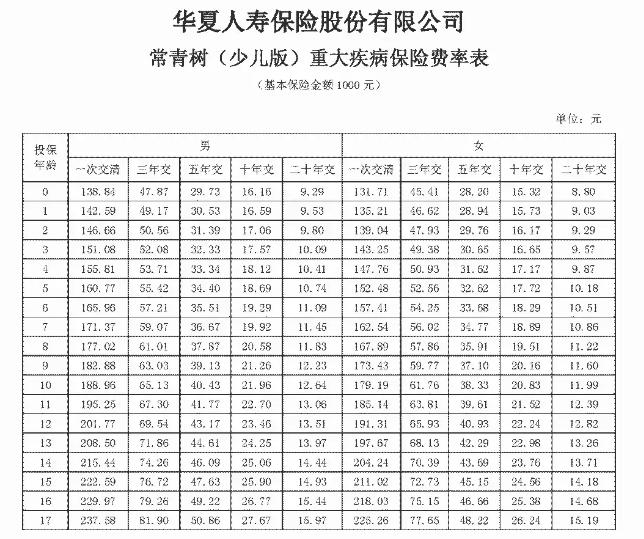 小常青树:华夏常青树(少儿版)重大疾病保险优势(附案例+费率表)