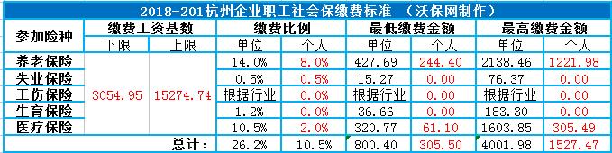 杭州社保新规定2018年最新,杭州社保缴费比例新政策2018