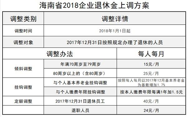 2018海南养老金最新消息解读,海南退休工资调整方案