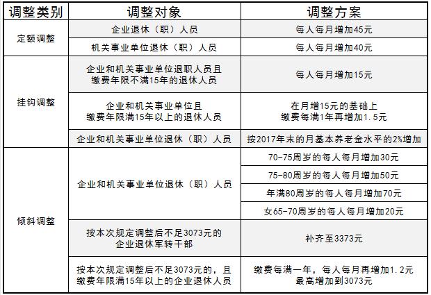 天津市2018年养老金调整方案公布(附细则)