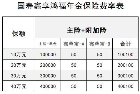 国寿鑫享鸿福年金保险一年多少钱(附费率表)