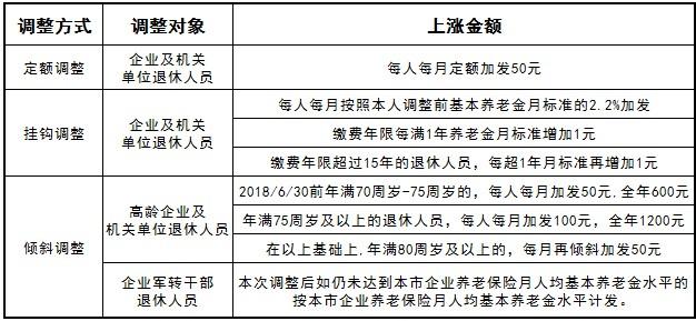 广东2018养老金上调细则,养老金上最新消息