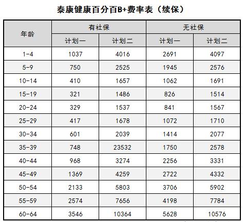 泰康健康尊享B优点有哪些,一年多少钱(附费率表)