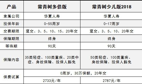 华夏常青树多倍版pk常青树少儿版2018 优缺点全面解析