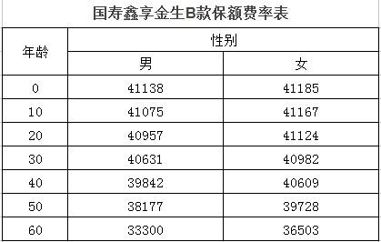 国寿鑫享金生B款投保须知和条款解读(附费率表)