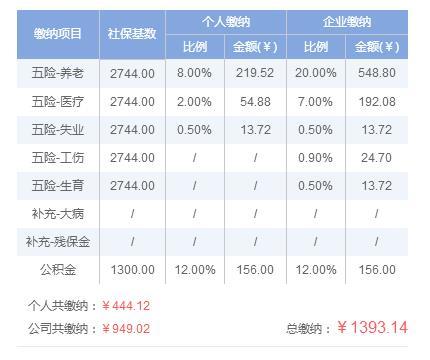 社保养老保险一年要交多少钱 上海社保费用是多少钱一年