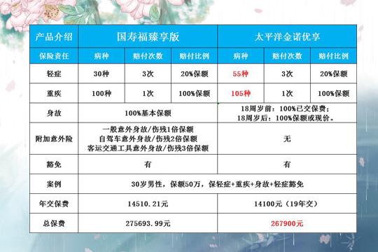 太平洋金诺优享PK国寿福臻享版优势对比哪款便宜