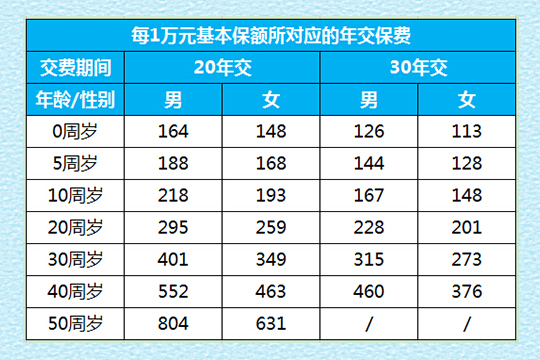 国寿康宁终身至尊版多少钱一年?附费率表+案例演示