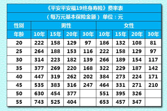 平安福2019 多少钱一年?附费率表+案例演示