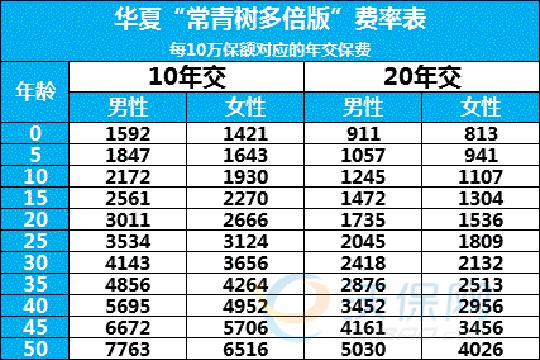 华夏常青树多倍版多少钱一年?附费率表+案例演示