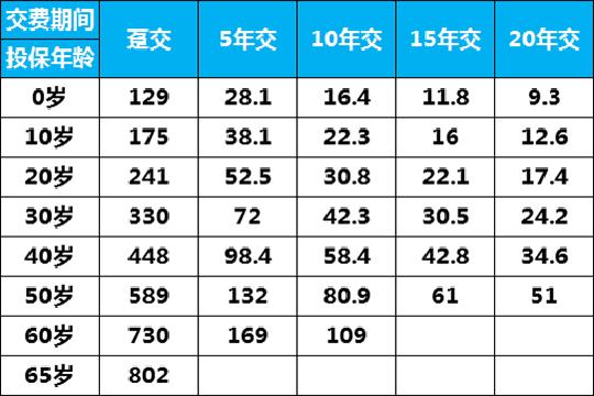 太平福禄康瑞2018多少钱一年?附费率表+案例演示