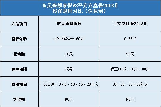 东吴盛朗康悦对比平安安鑫保2018Ⅱ哪个好?