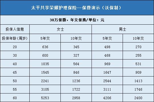 平安车险出险一次第二年变化 重庆买平安车险大概多少钱一年