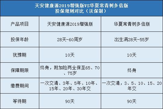 天安健康源2019增强版和华夏常青树多倍版哪款好?区别在哪?