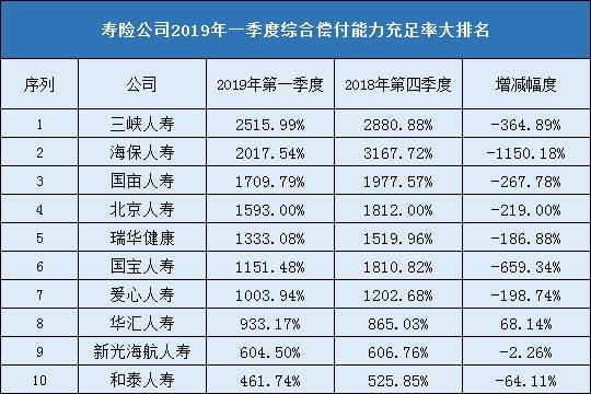保险公司赔付能力排名2019