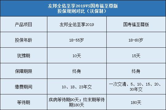 友邦全佑至享2019对比国寿福至尊版投保规则