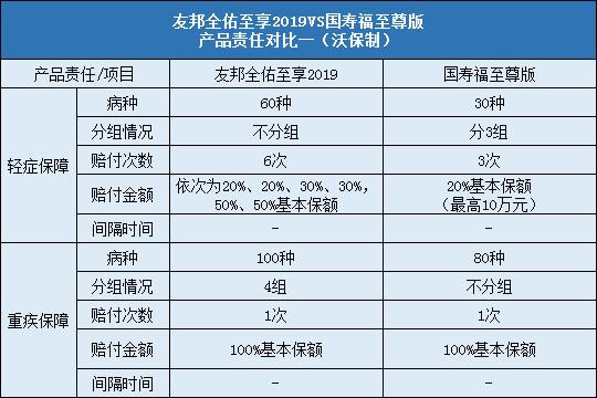 友邦全佑至享2019对比国寿福至尊版责任对比