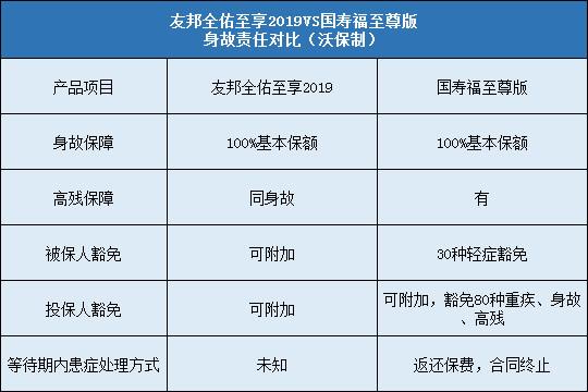 友邦全佑至享2019对比国寿福至尊版豁免责任