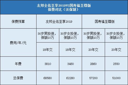 友邦全佑至享2019对比国寿福至尊版保费对比