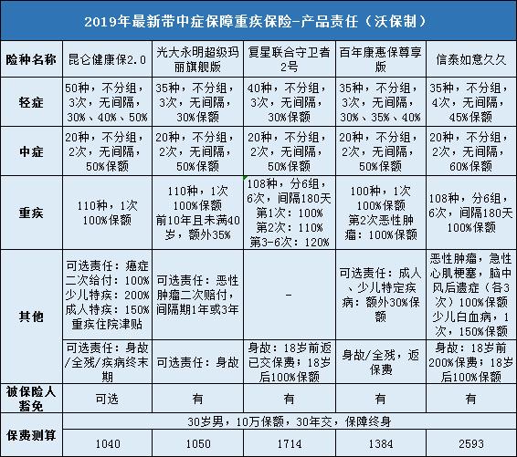 2019年最新带中症保障重疾飞艇下注网址推荐排行榜