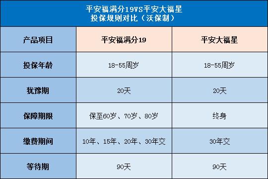 同家测评:平安福满分19对比平安大福星哪个好?更值得投保?