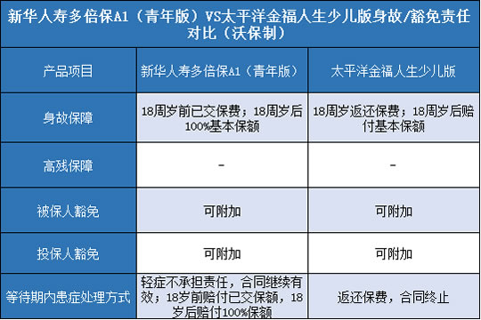 新华人寿多倍保A1青年版,太平洋金福人生少儿版