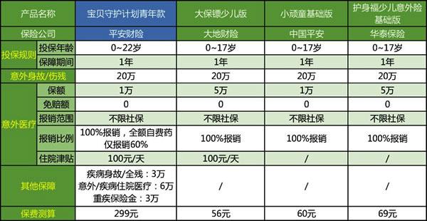 大地财险大保镖少儿版 最新线报活动/教程攻略 0818团