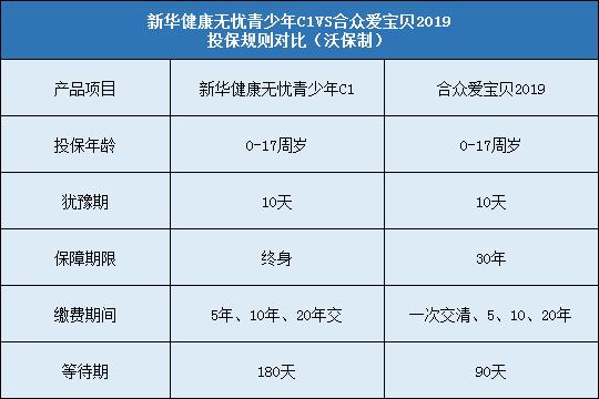 测评!新华健康无忧青少年C1对比合众爱宝贝2019哪个好?