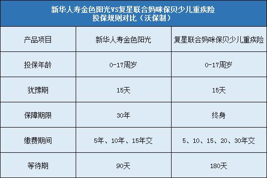 新华人寿金色阳光对比复星联合妈咪保贝少儿重疾险哪个好?