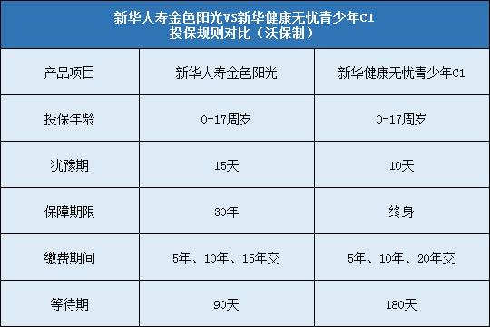 新华人寿金色阳光对比新华健康无忧青少年C1哪个好?