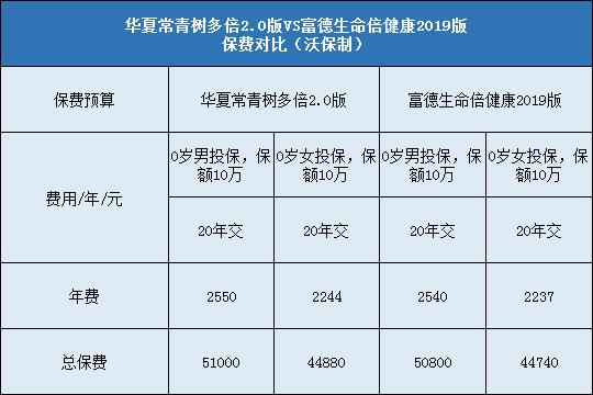 华夏常青树多倍2.0,富德生命倍健康2019版
