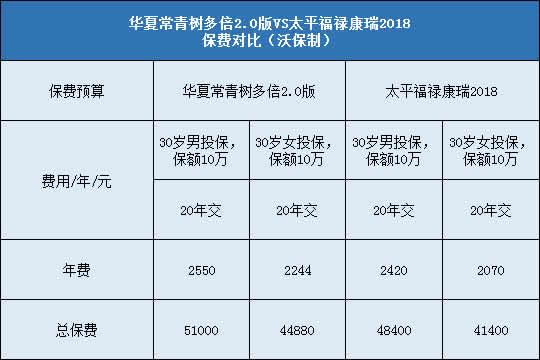 华夏常青树多倍2.0对比太平福禄康瑞2018哪个好?更值得投保?