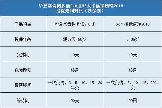 华夏常青树多倍2.0,太平福禄康瑞2018