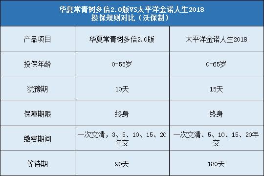 华夏常青树多倍2.0版对比太平洋金诺人生2018哪个好?