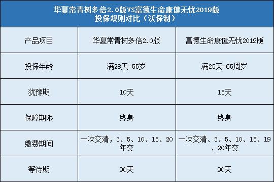 华夏常青树多倍2.0,富德生命康健无忧2019