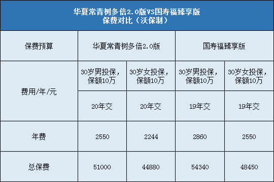 华夏常青树多倍2.0对比国寿福臻享版哪个好?更值得投保?