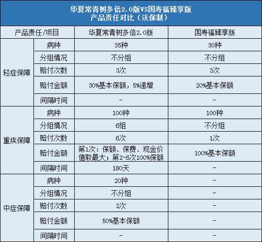 华夏常青树多倍2.0,国寿福臻享版
