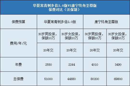 华夏常青树多倍2.0,国寿康宁终身至尊版