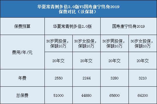 华夏常青树多倍2.0对比国寿康宁终身2019哪个好?更值得投保?
