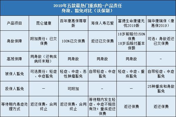 2019年最新成年终身重疾险推荐排行榜