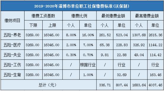 淄博市企業職工社會保險繳費標準
