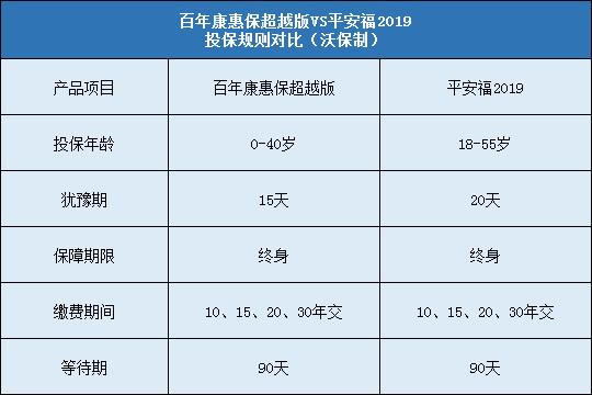 百年康惠保超越版对比平安福2019哪个好?