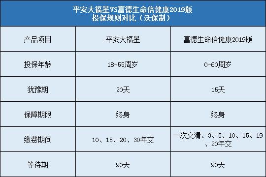 平安大福星,富德生命倍健康2019