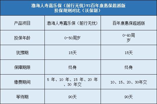 渤海人寿嘉乐保对比百年康惠保超越版哪个更好