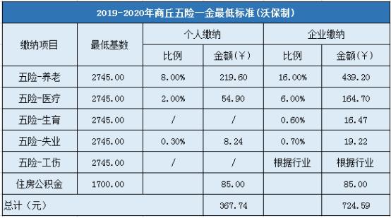 2019-2020年商丘五险一金最低标准